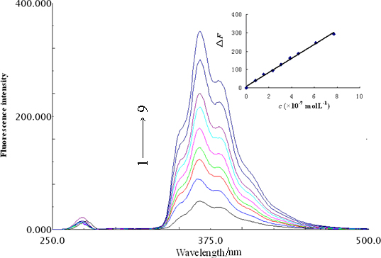 spectroscopic determination of iron with phenanthroline The concentration of iron is often determined by atomic absorption spectroscopy 1,10-phenanthroline solution in aasa buffer determination of iron (ii), iron.