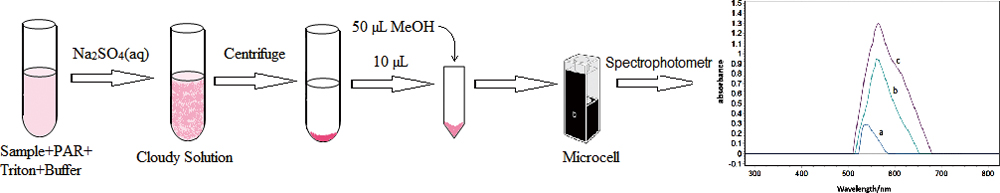 detection of vanadium using immobilizing 4 2 pyridylazo Trace element analysis of natural water samples by neutron activation analysis with chelating  samples by neutron activation analysis  4-(2-pyridylazo).