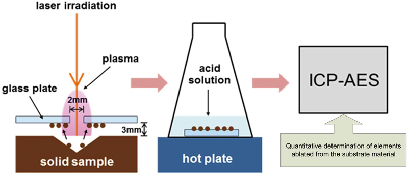 quantitave plating Fourier transform infrared spectroscopy (ftir) identifies chemical bonds in a molecule by producing an infrared absorption spectrum the spectra produce a profile of the sample, a distinctive molecular fingerprint that can be used to screen and scan samples for many different components ftir is an effective analytical instrument for detecting.